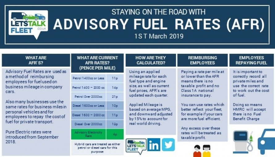Advisory Fuel Rates From March 2019
