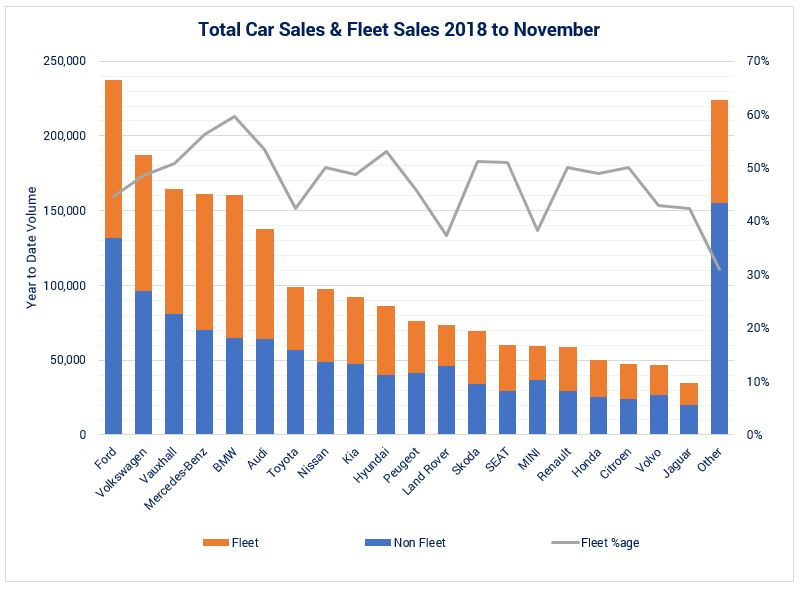 Business car lease sales