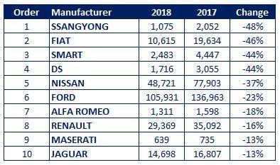 Company Car Fleet Sales 2018