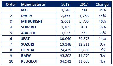 Fleet Company Car Sales Increases