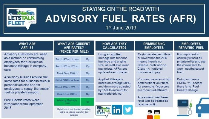 Electric Car Mileage rates