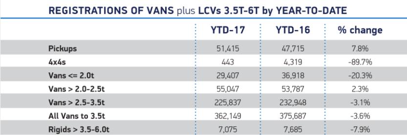 Vans SMMT Summary 2017